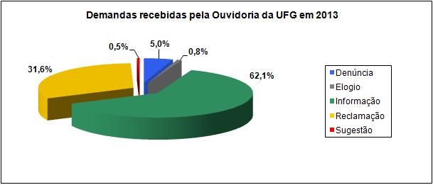 demandas_ouvidoria_2013_percentual