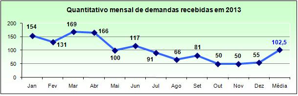 demandas_ouvidoria_2013_quantitativo