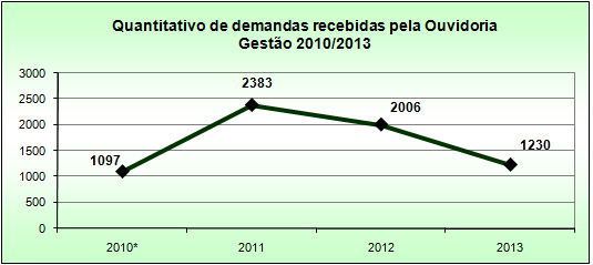 demandas_ouvidoria_gestao_2010-2013