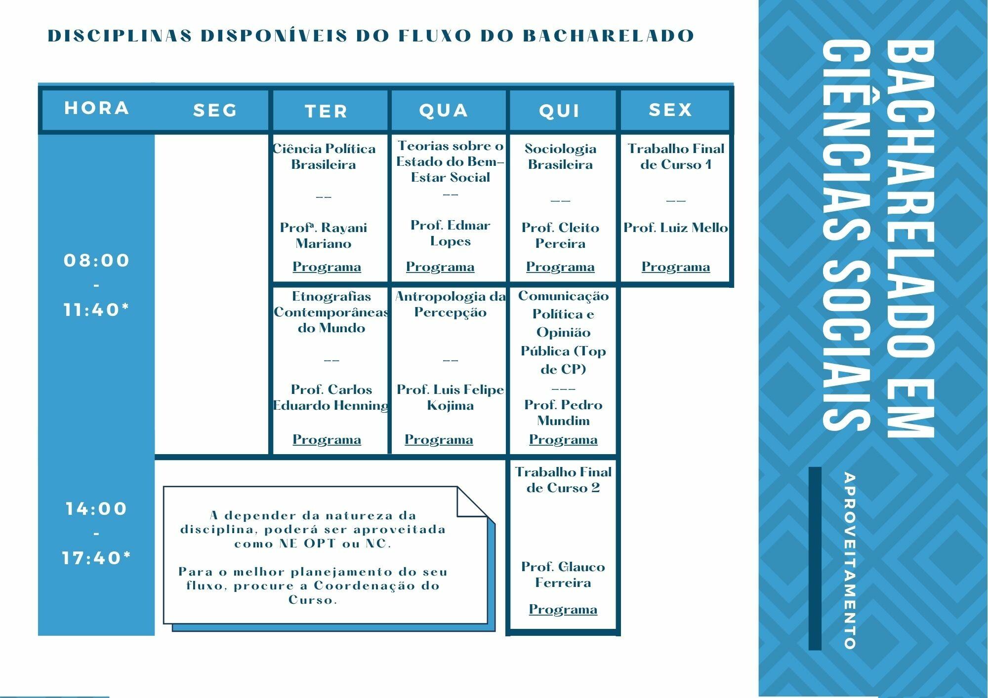 Disciplinas Bacharelado - Aproveitamento