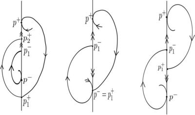 tangency points