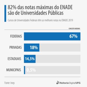 82% das notas máximas do ENADE são de Universidades Federais