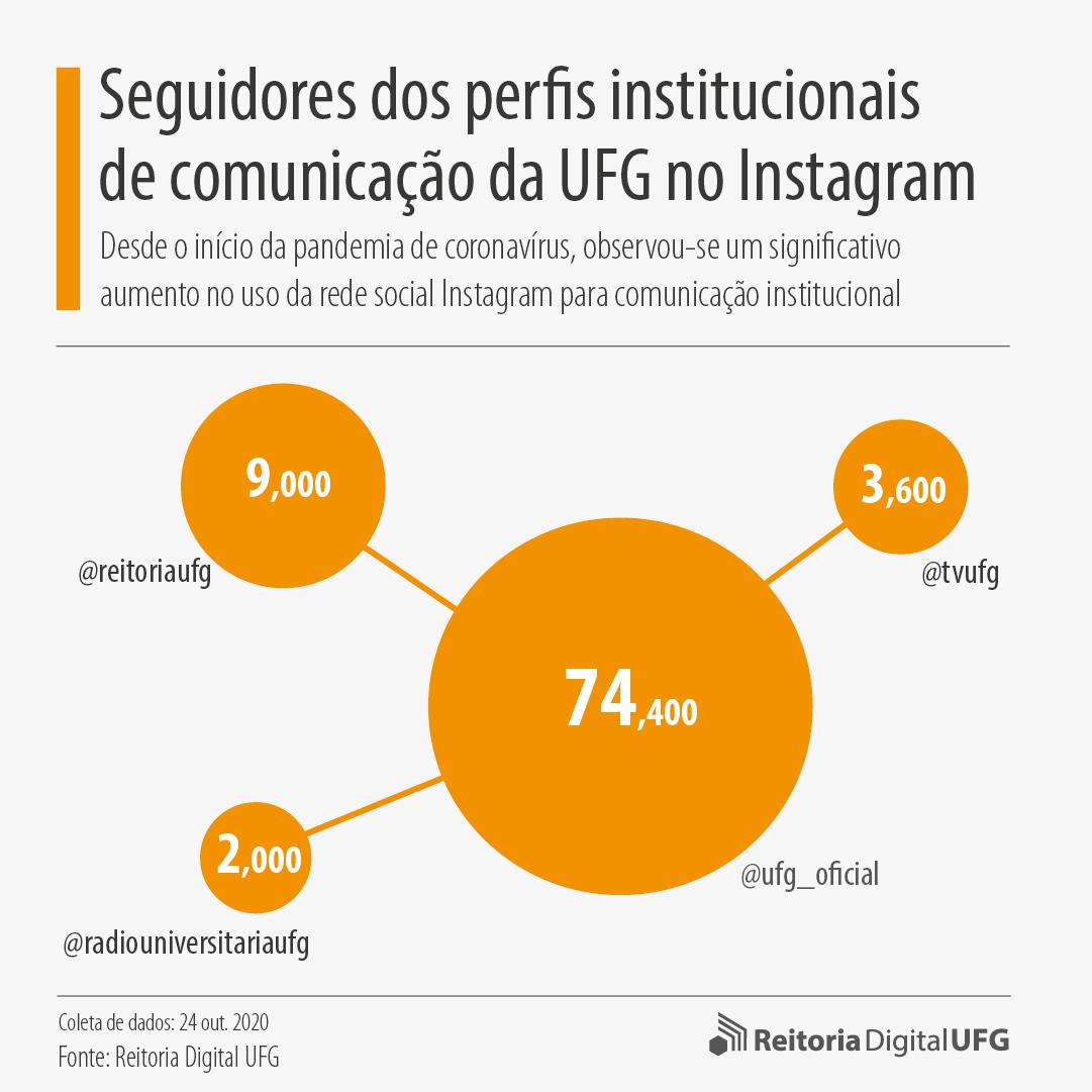 Seguidores dos perfis institucionais de comunicação da UFG no Instagram (outubro, 2020)
