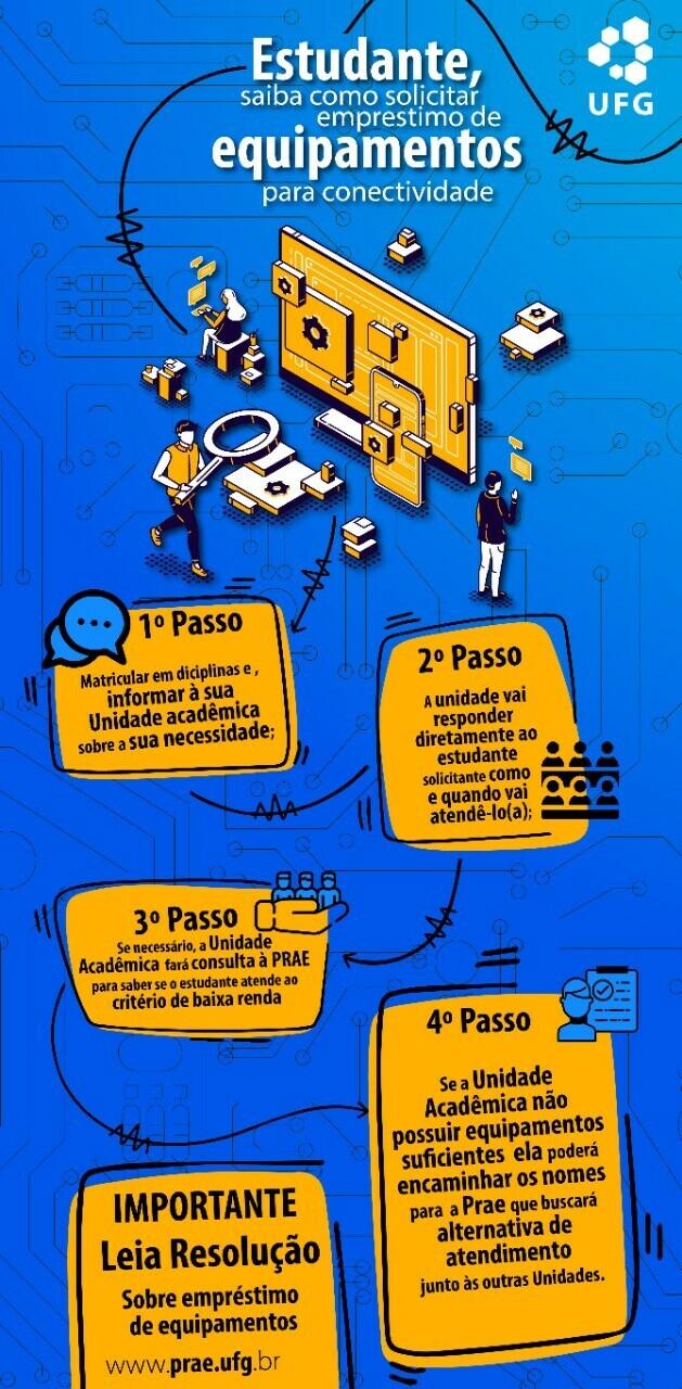 Infográfico: Como solicitar empréstimo de equipamentos para conectividade