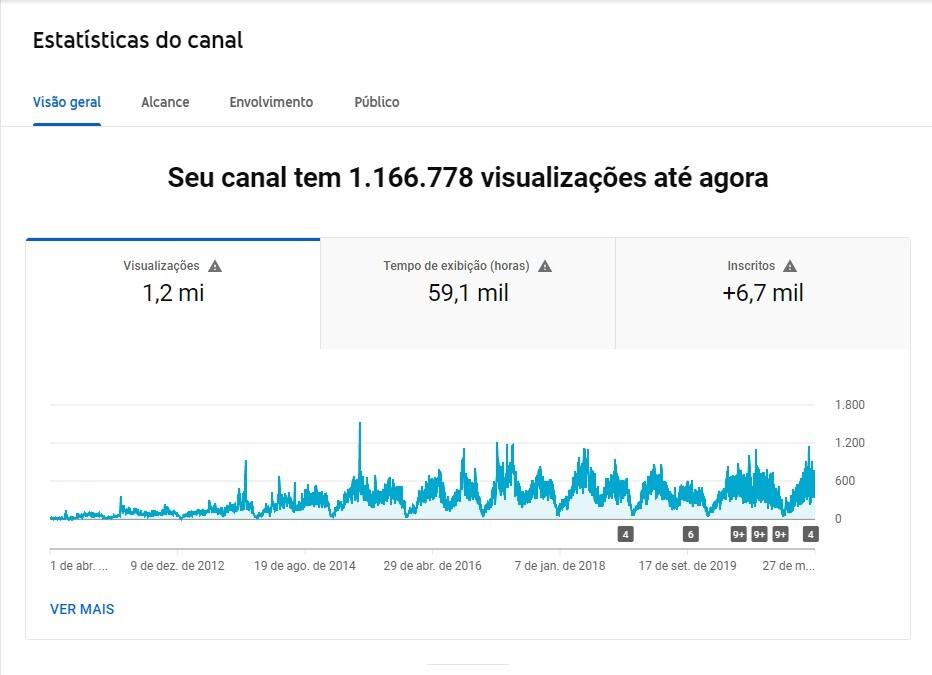 Gráfico mostra variação de número de visualizações dos vídeos do canal do CIAR no Youtube