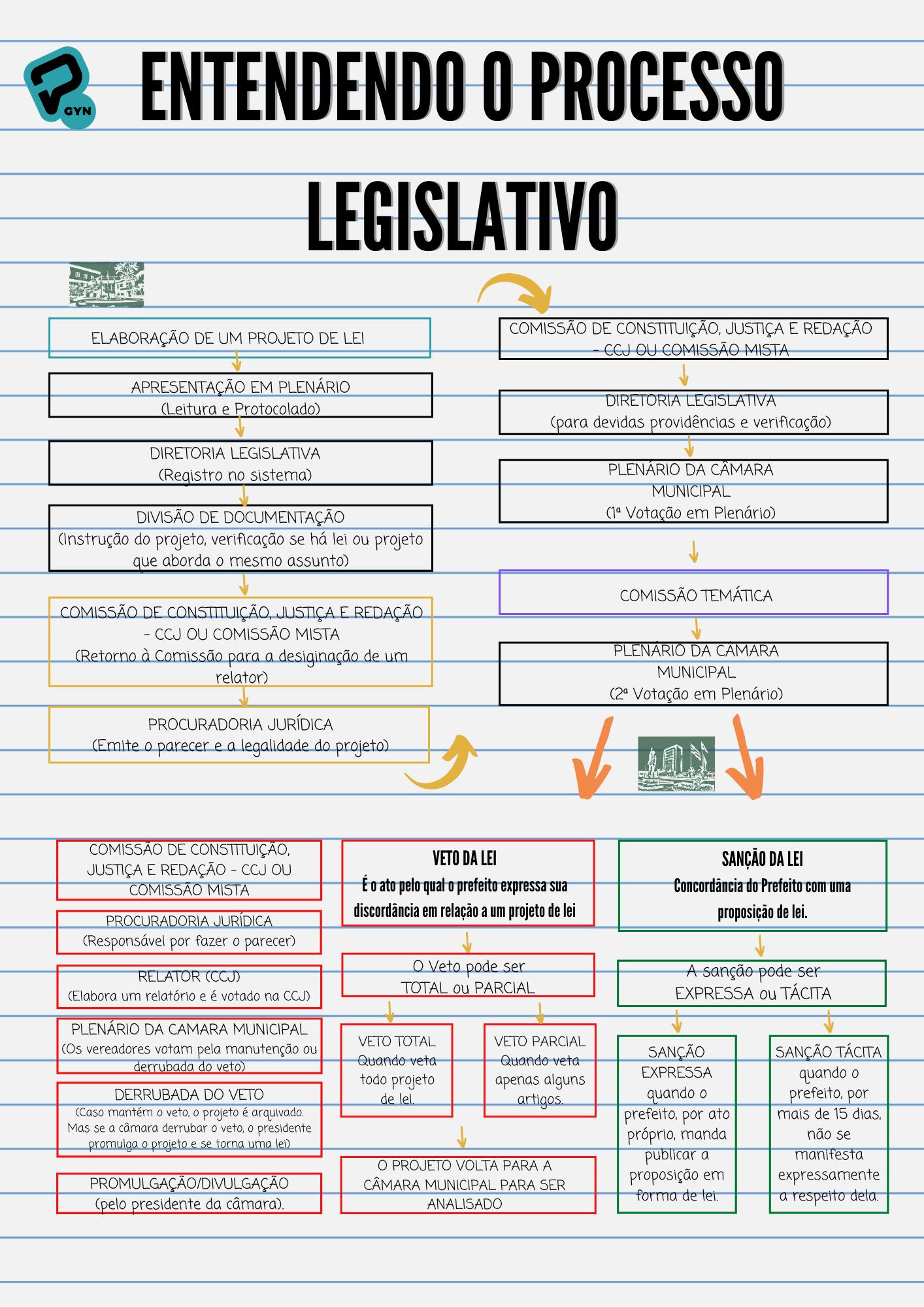 P Legislativo