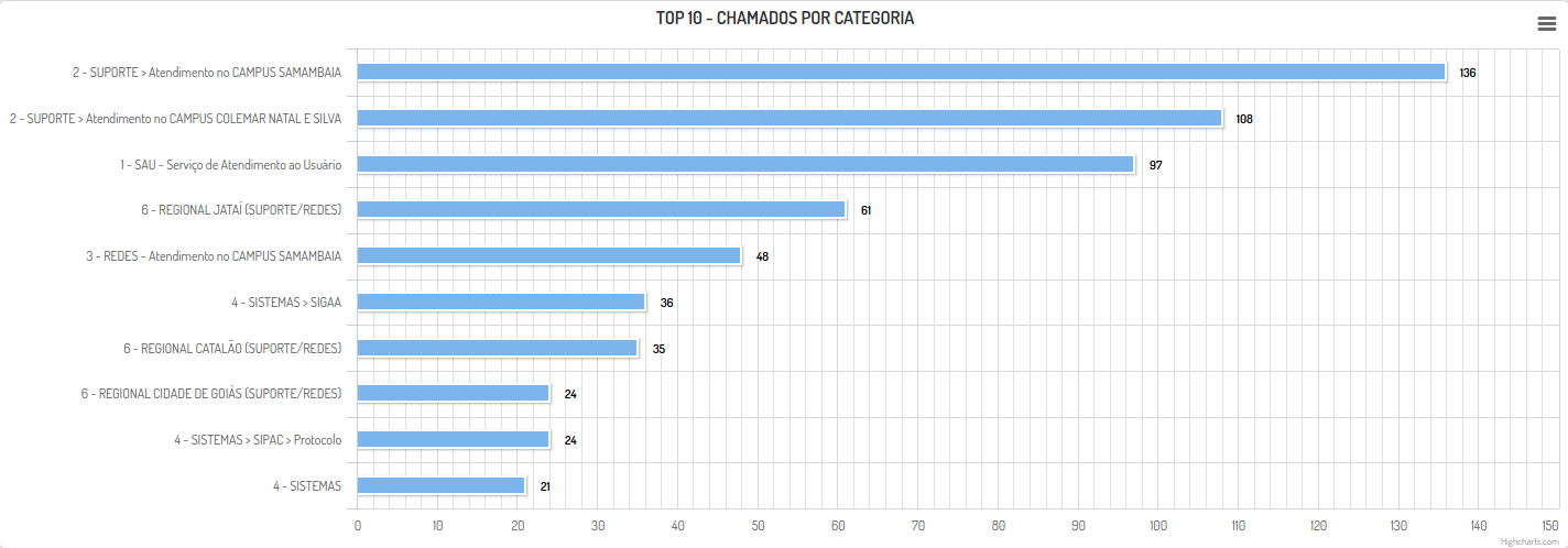 Top 10 - Chamados por Categoria - Abril 2016