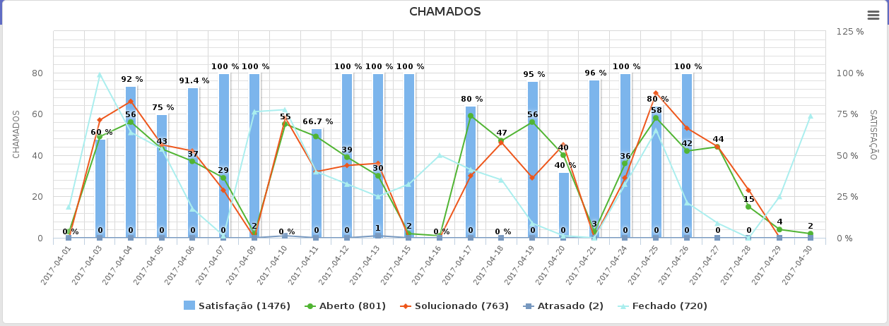 Chamados abril 2017