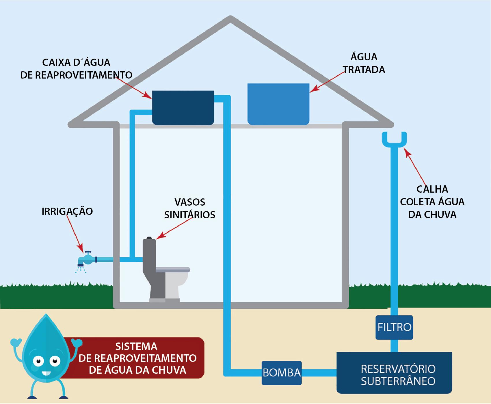 reaproveitamento água infográfico