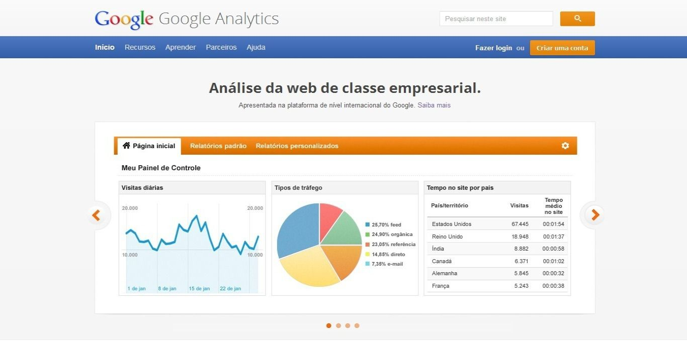 Google Analytics Página Inicial