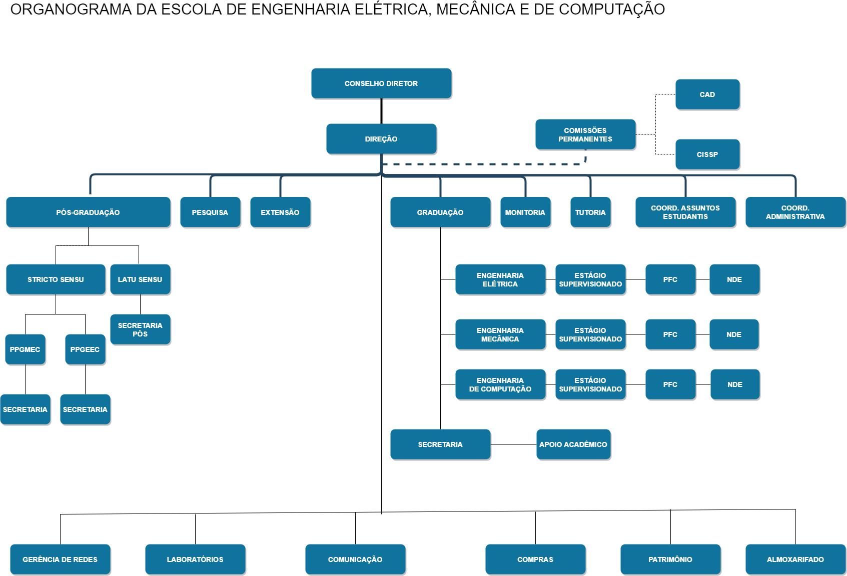 organograma-emc
