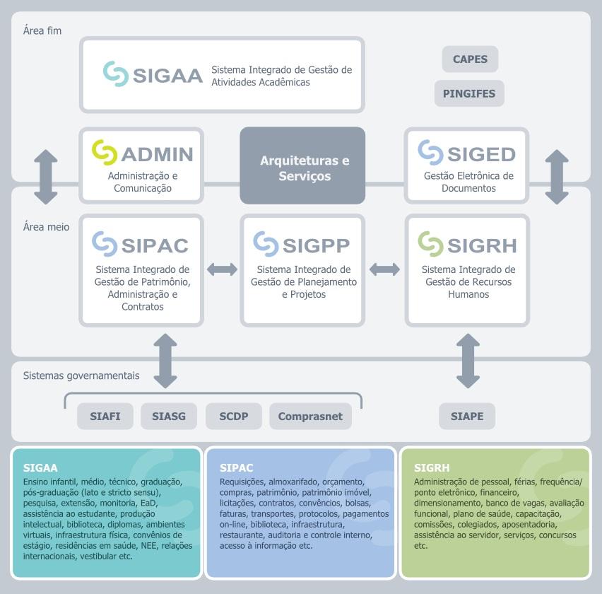 Desenho esquemático dos sistemas SIG