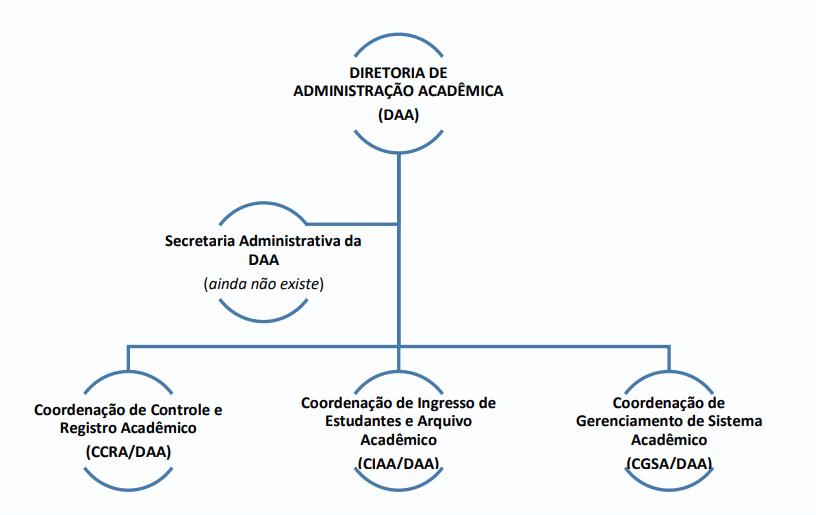 Organograma_DAA