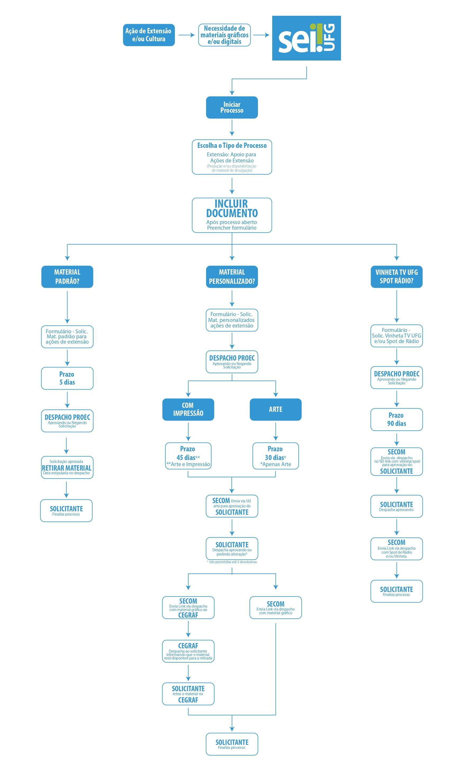 Fluxograma para orientar a solicitação de Materiais Gráficos e Digitais da PROEC.