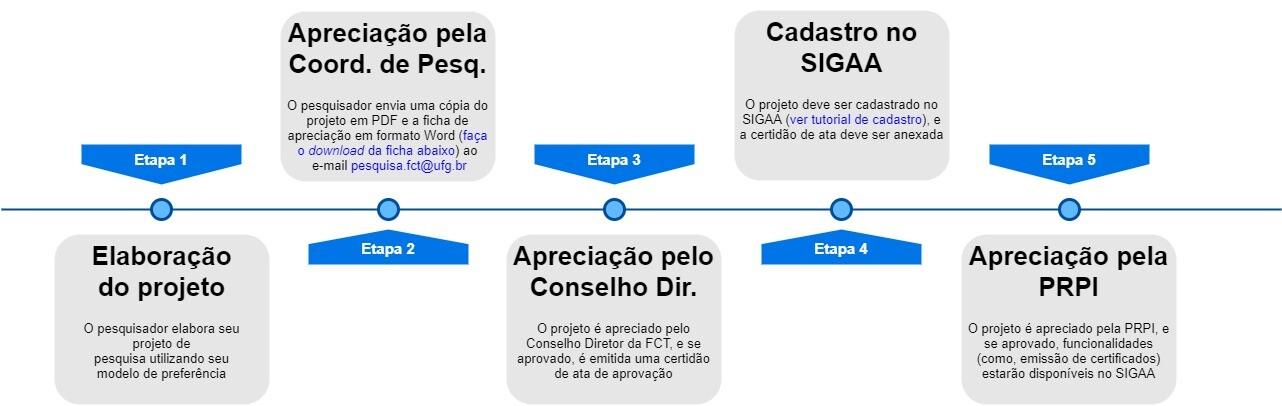 Diagrama_Proj_Pesquisa