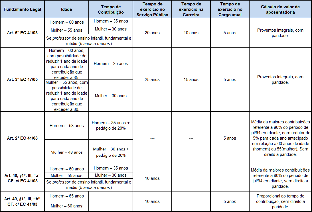 Aposentadoria - tabela02