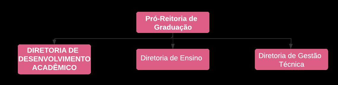 Diretoria de Ensino - DEA