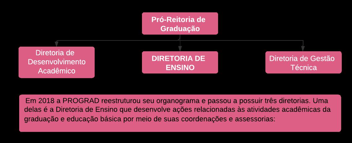 Diretoria de Ensino - final 2